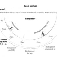 Les étapes du développement humain - Les Mystères de la Nature Humaine Pierre Lassalle